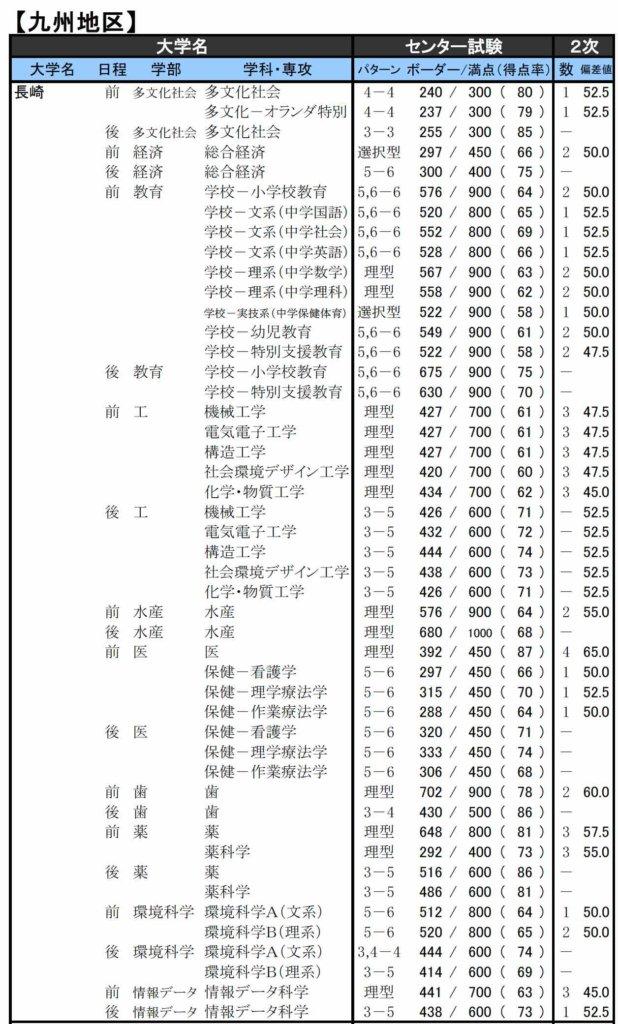 2020大学入試難易予想ランキング表長崎大学